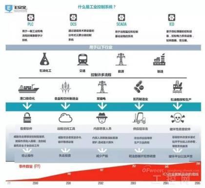 博思艾伦咨询发布:工业网络安全威胁简报